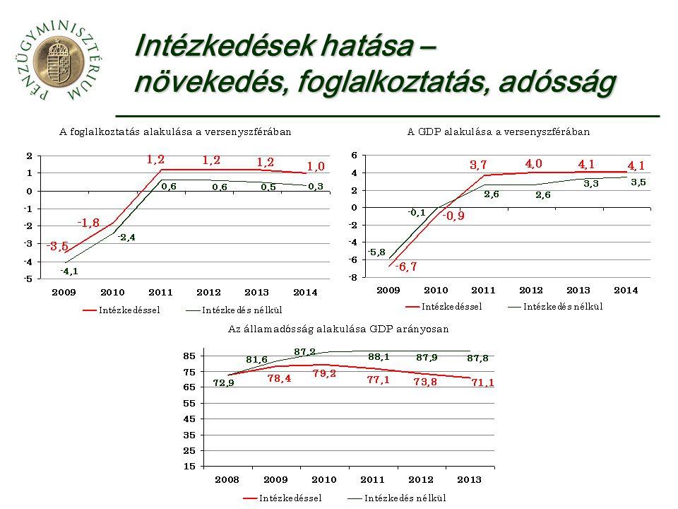 Intézkedések hatása – növekedés, foglalkoztatás, adósság
