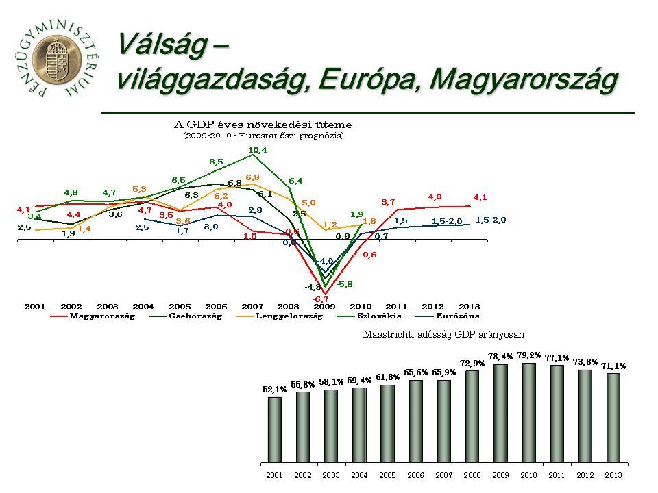 Válság – világgazdaság, Európa, Magyarország