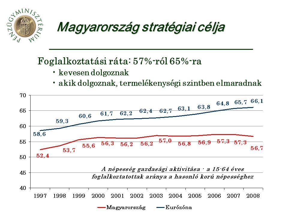 Magyarország stratégiai célja Foglalkoztatási ráta: 57%-ról 65%-ra kevesen dolgoznak akik dolgoznak, termelékenységi szintben elmaradnak