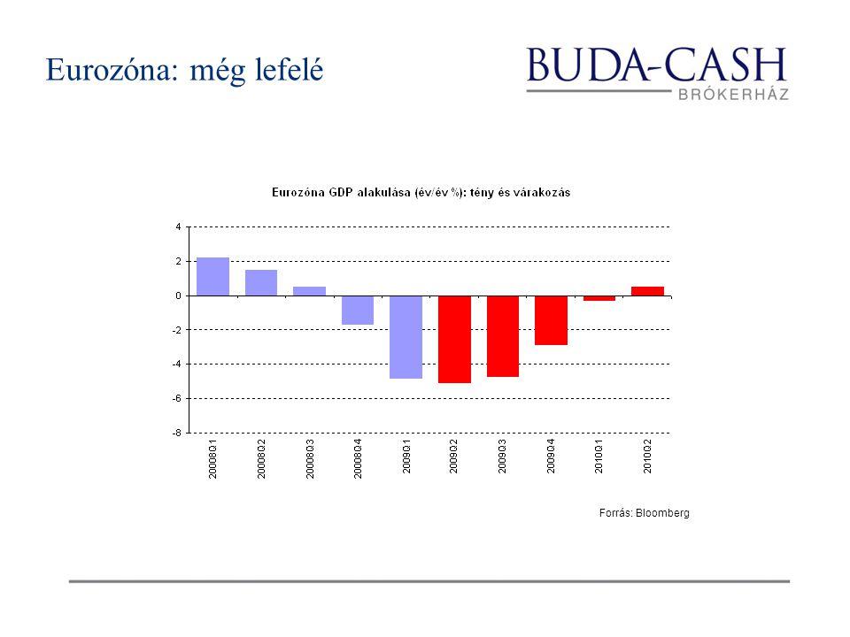 Eurozóna: még lefelé Forrás: Bloomberg