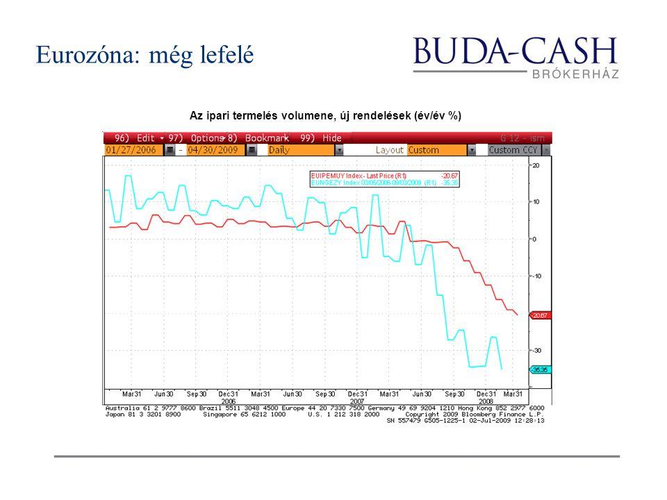 Az ipari termelés volumene, új rendelések (év/év %) Eurozóna: még lefelé