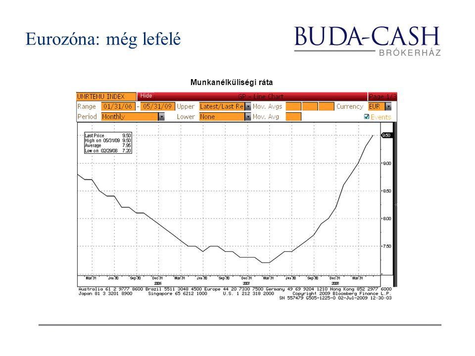 Munkanélküliségi ráta Eurozóna: még lefelé