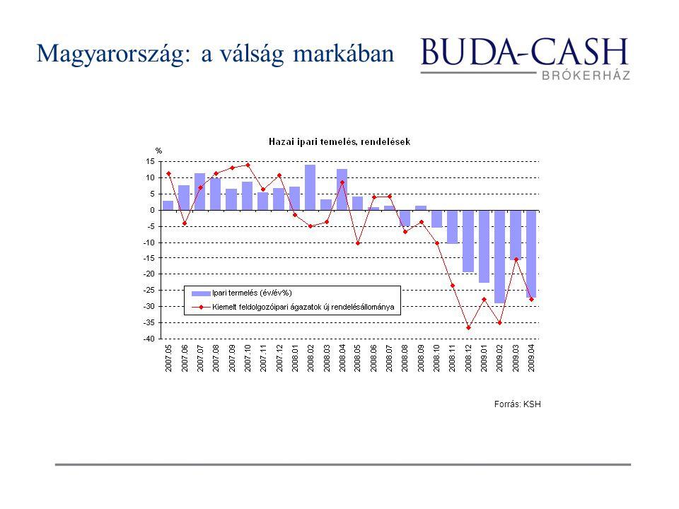 Magyarország: a válság markában Forrás: KSH