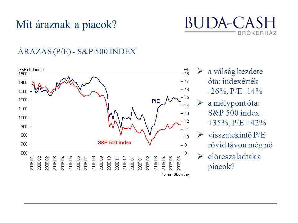 Mit áraznak a piacok? ÁRAZÁS (P/E) - S&P 500 INDEX  a válság kezdete óta: indexérték -26%, P/E -14%  a mélypont óta: S&P 500 index +35%, P/E +42% 