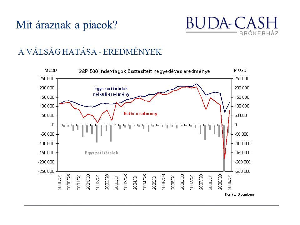 Mit áraznak a piacok A VÁLSÁG HATÁSA - EREDMÉNYEK
