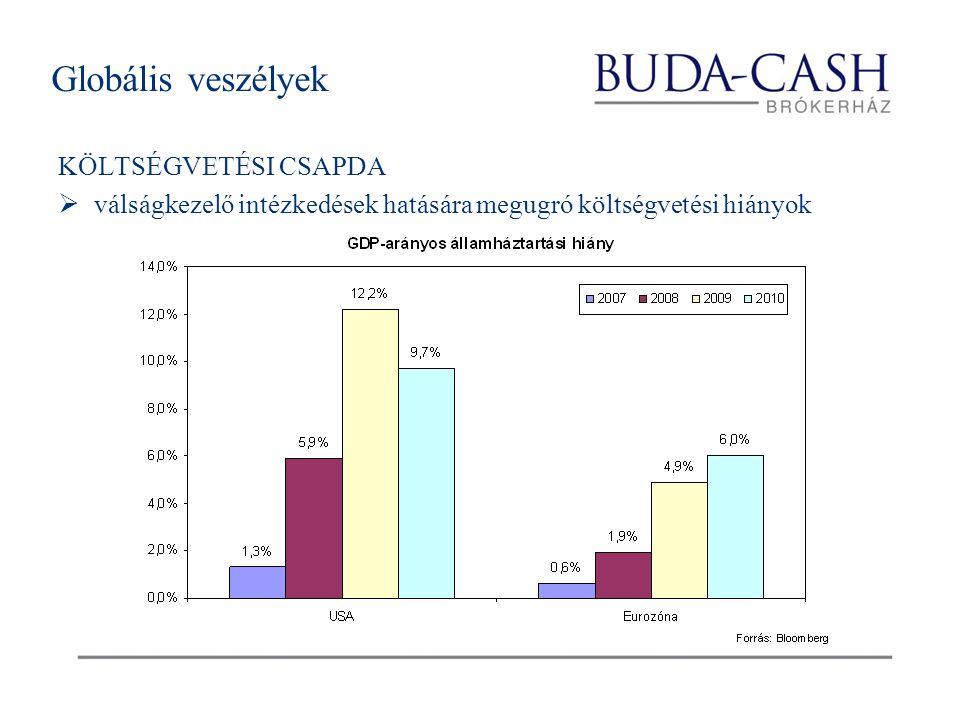 Globális veszélyek KÖLTSÉGVETÉSI CSAPDA  válságkezelő intézkedések hatására megugró költségvetési hiányok