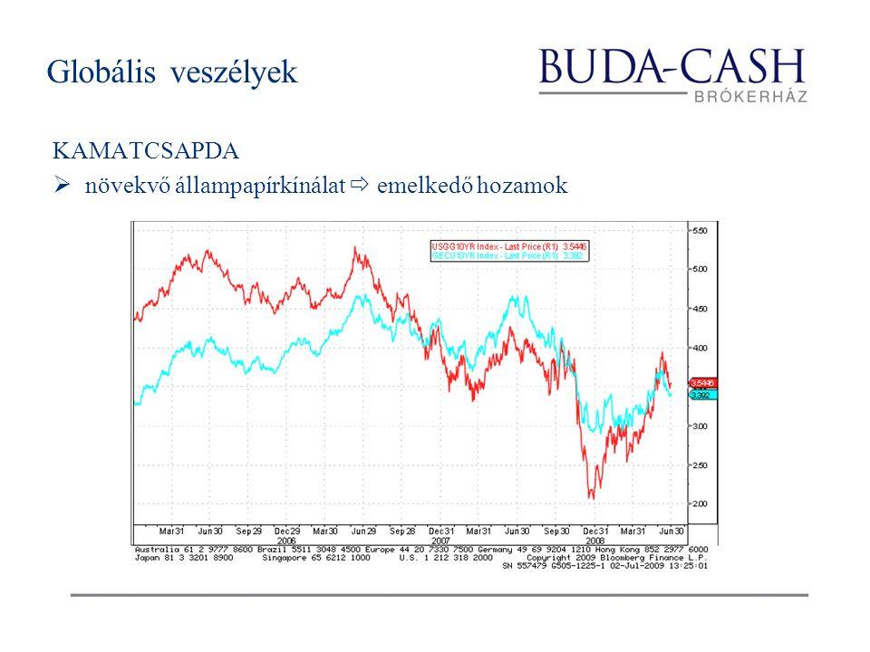 KAMATCSAPDA  növekvő állampapírkínálat  emelkedő hozamok