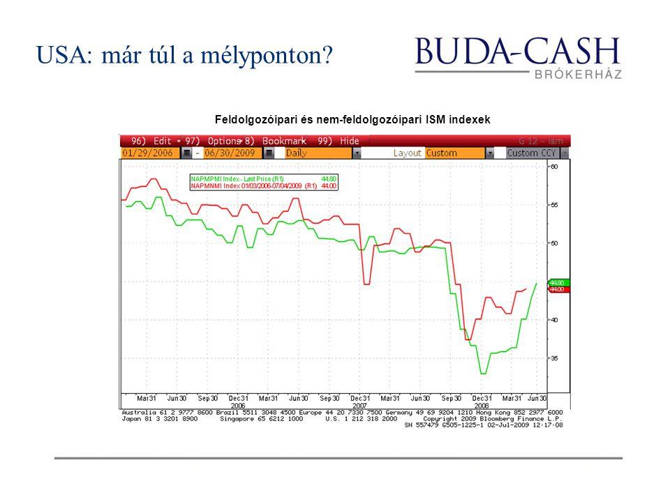 USA: már túl a mélyponton Feldolgozóipari és nem-feldolgozóipari ISM indexek