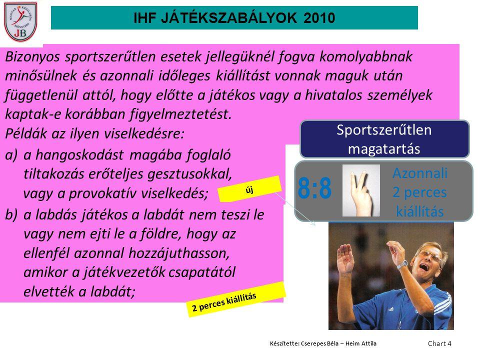 Készítette: Cserepes Béla – Heim Attila Chart 4 8:8 Azonnali 2 perces kiállítás Bizonyos sportszerűtlen esetek jellegüknél fogva komolyabbnak minősüln