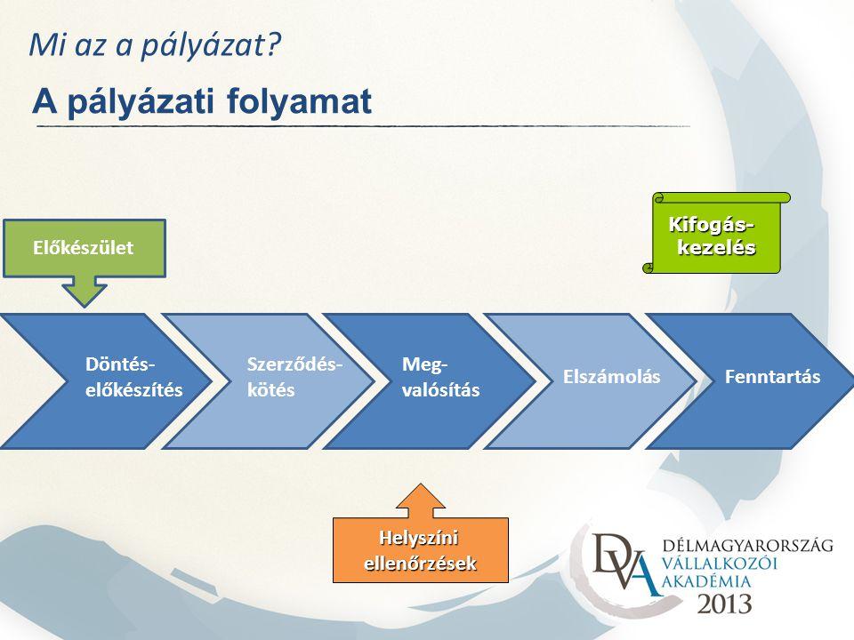 Mi az a pályázat? A pályázati folyamat Helyszíniellenőrzések Kifogás-kezelés Döntés- előkészítés Szerződés- kötés Meg- valósítás ElszámolásFenntartás