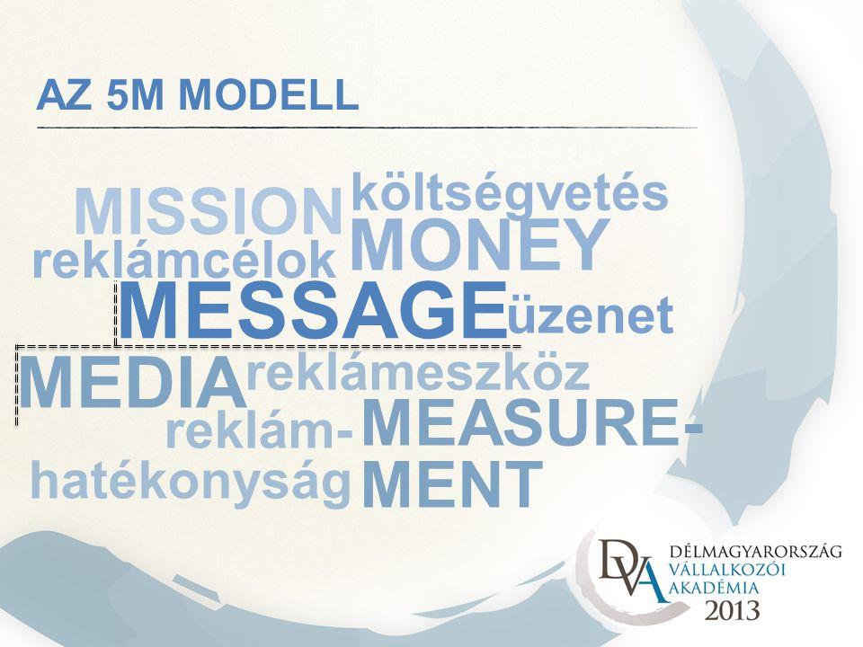 MEDIA MESSAGE MEASURE- MENT AZ 5M MODELL MISSION MONEY reklámcélok költségvetés üzenet reklámeszköz reklám- hatékonyság