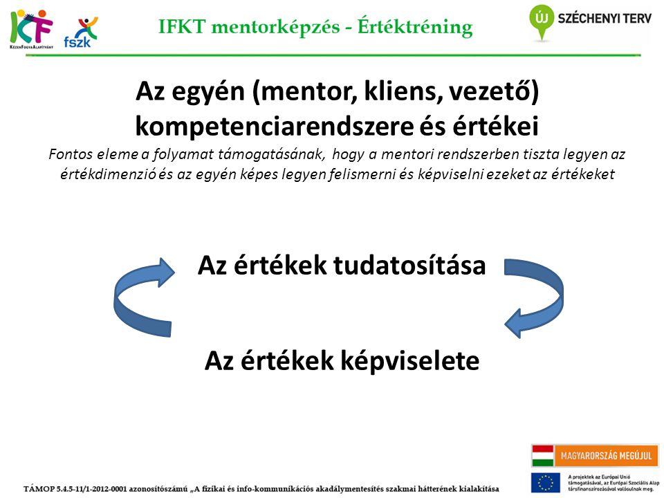 Az egyén (mentor, kliens, vezető) kompetenciarendszere és értékei Fontos eleme a folyamat támogatásának, hogy a mentori rendszerben tiszta legyen az é