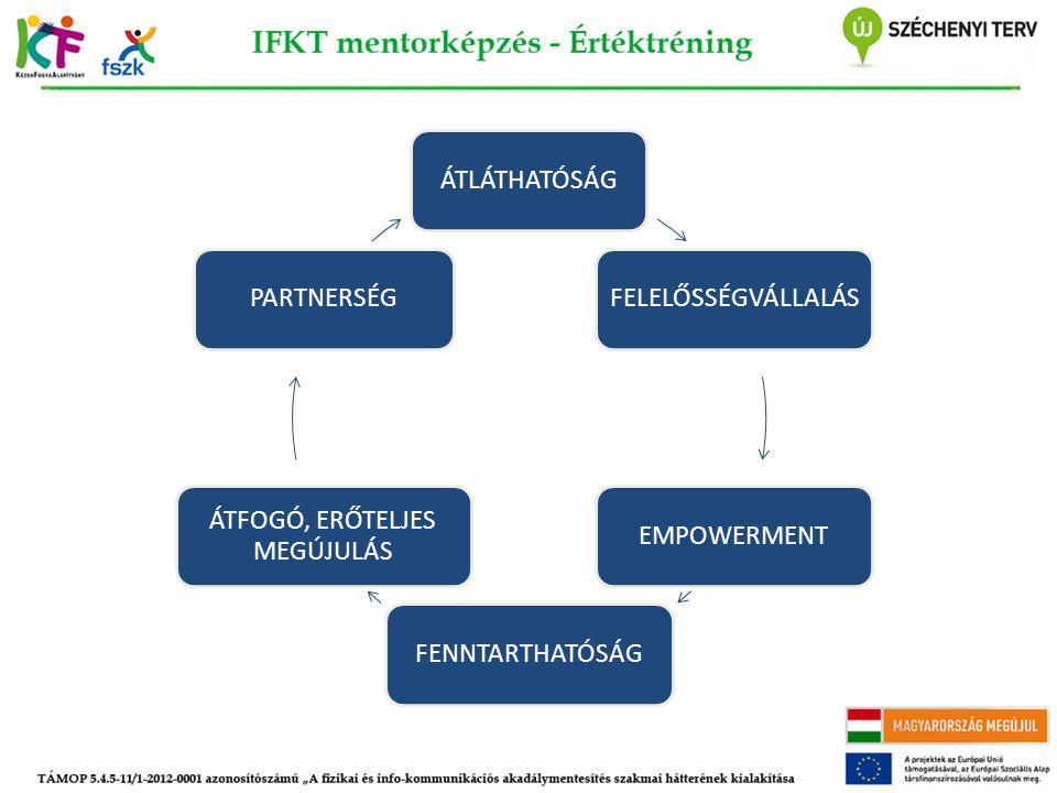 Folyamatmodellezés - folytatás Akcióba helyezés Megszólítás Értékek ütköztetése Innováció Érthetővé tétel HumorPriorizálásTisztázásZavarjelzés Egyenrangú kommunikáció Visszajelzés Értékek megőrzése Szabad kapcsolódás és kivonulás Szabad kapcsolódás és kivonulás TürelemFolyamatkövetés Akcióba helyezés Megszólítás Értékek ütköztetése Innováció Érthetővé tétel HumorPriorizálásTisztázásZavarjelzés Egyenrangú kommunikáció Visszajelzés Értékek megőrzése Szabad kapcsolódás és kivonulás Szabad kapcsolódás és kivonulás TürelemFolyamatkövetés Igények jelzése A folyamat gazdagítása ÖnfegyelemEgyszerűségTömörségÉrzékenységTeljesítményPontosság Hatalmi struktúrák, folyamatok kihangosítása TisztázásKonstruktivitásHelyzetelemzés Empátia kihangosítása Önreflexió Igények jelzése A folyamat gazdagítása ÖnfegyelemEgyszerűségTömörségÉrzékenységTeljesítményPontosság Hatalmi struktúrák, folyamatok kihangosítása TisztázásKonstruktivitásHelyzetelemzés Empátia kihangosítása Önreflexió A folyamatban a csoport által megjelenített értékek: