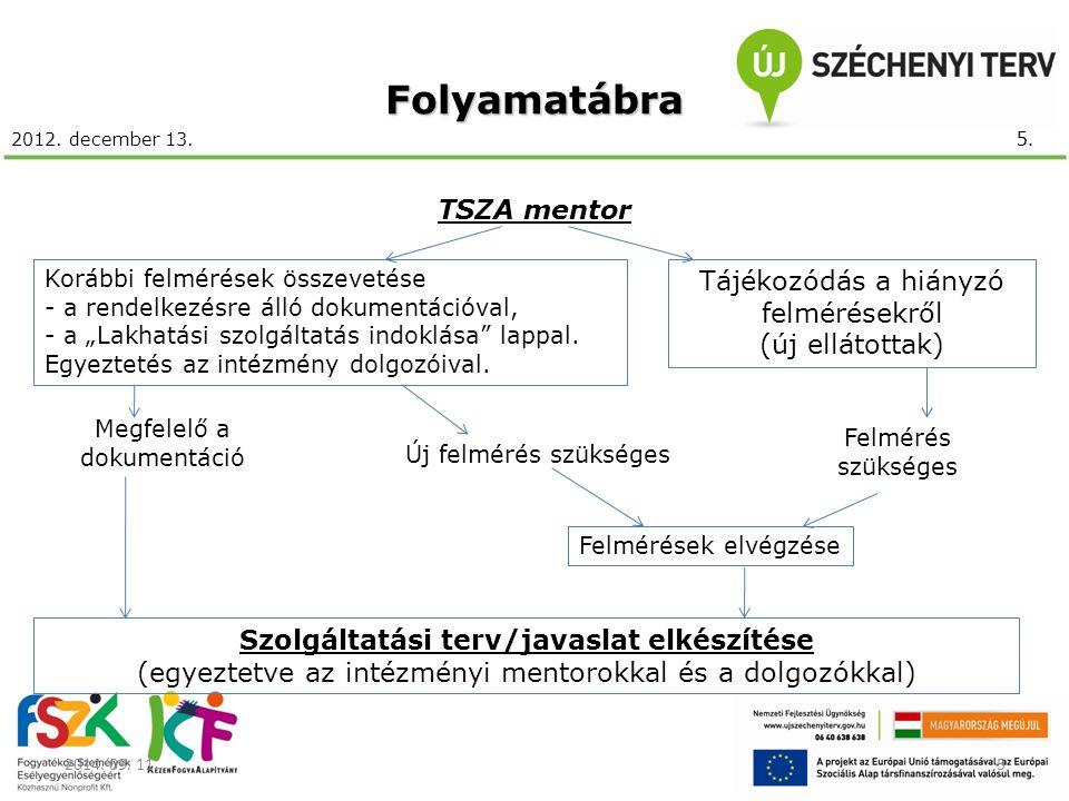 """2012. december 13.Folyamatábra 2014. 09. 11.5 TSZA mentor Korábbi felmérések összevetése - a rendelkezésre álló dokumentációval, - a """"Lakhatási szolgá"""