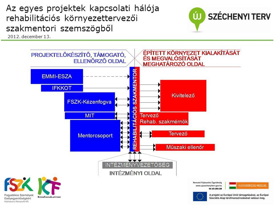 Az egyes projektek kapcsolati hálója rehabilitációs környezettervezői szakmentori szemszögből 2012. december 13.