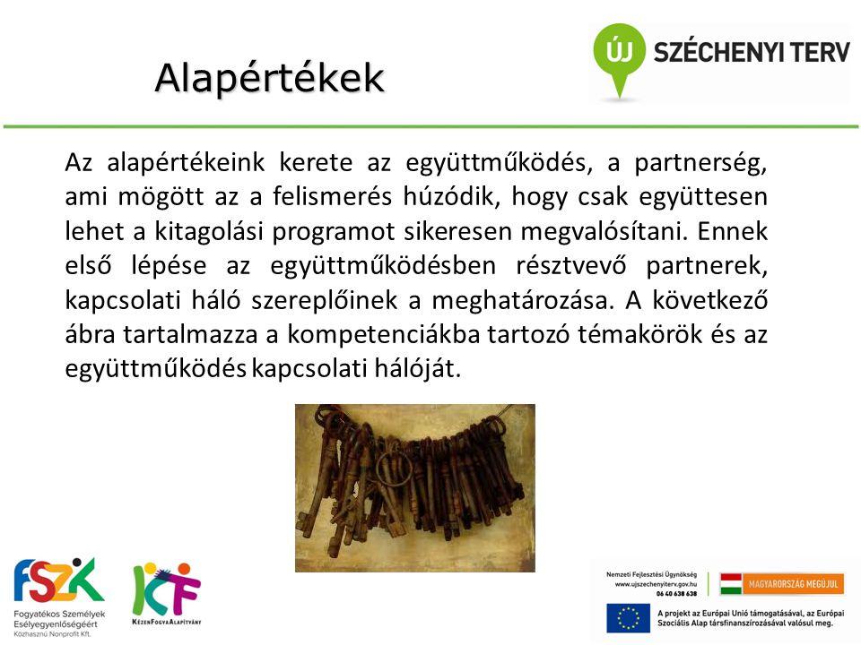 Alapértékek Az alapértékeink kerete az együttműködés, a partnerség, ami mögött az a felismerés húzódik, hogy csak együttesen lehet a kitagolási programot sikeresen megvalósítani.