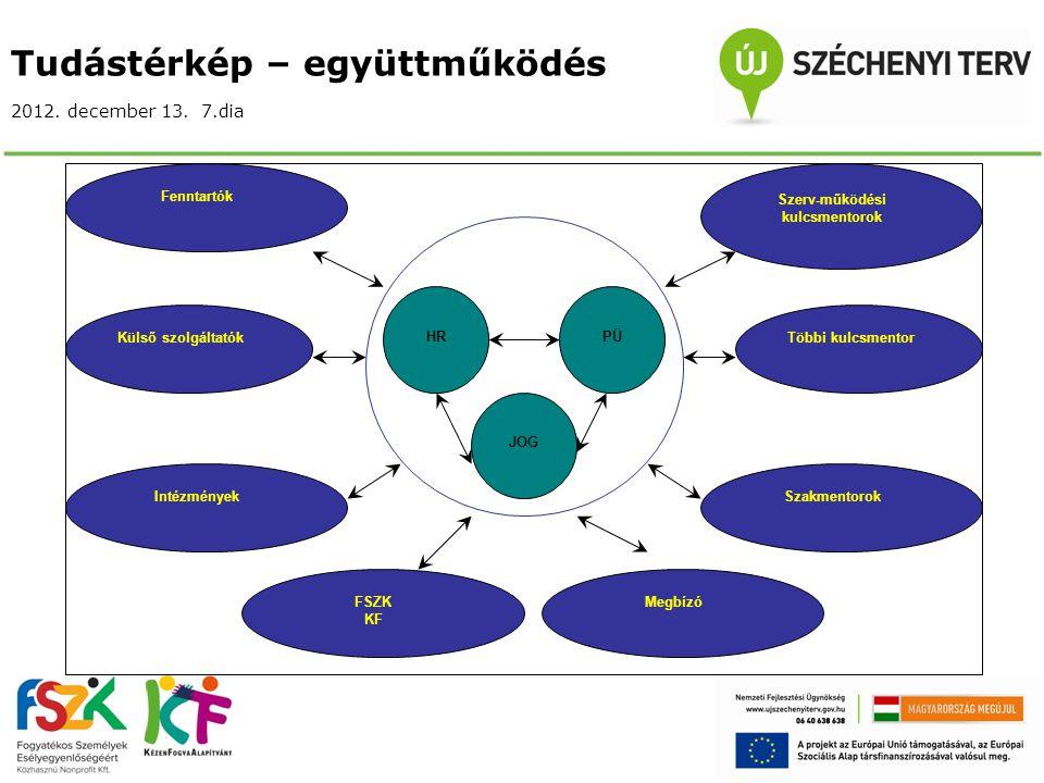 Tudástérkép – együttműködés 2012. december 13. 7.dia HRPÜ JOG Szerv-működési kulcsmentorok Többi kulcsmentor Szakmentorok MegbízóFSZK KF Intézmények K