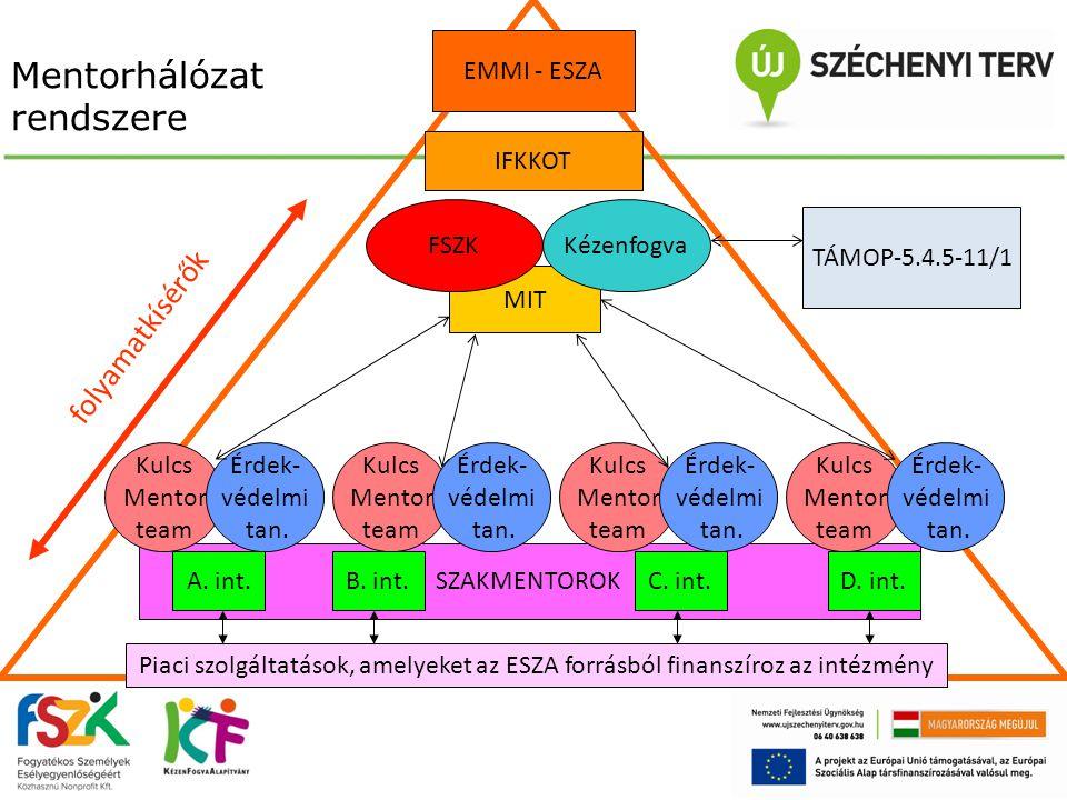 Mentorhálózat rendszere EMMI - ESZA IFKKOT MIT FSZK Kézenfogva TÁMOP-5.4.5-11/1 SZAKMENTOROK Kulcs Mentor team Kulcs Mentor team Kulcs Mentor team Kul