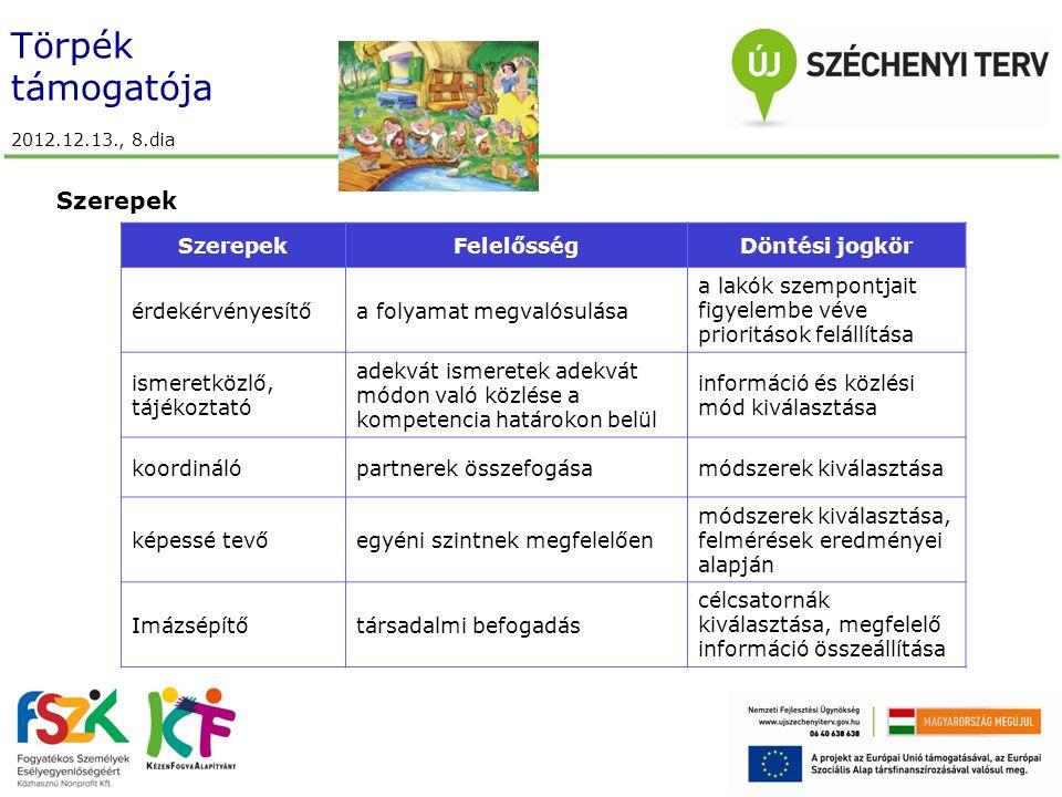 Törpék támogatója 2012.12.13., 8.dia Szerepek FelelősségDöntési jogkör érdekérvényesítőa folyamat megvalósulása a lakók szempontjait figyelembe véve prioritások felállítása ismeretközlő, tájékoztató adekvát ismeretek adekvát módon való közlése a kompetencia határokon belül információ és közlési mód kiválasztása koordinálópartnerek összefogásamódszerek kiválasztása képessé tevőegyéni szintnek megfelelően módszerek kiválasztása, felmérések eredményei alapján Imázsépítőtársadalmi befogadás célcsatornák kiválasztása, megfelelő információ összeállítása