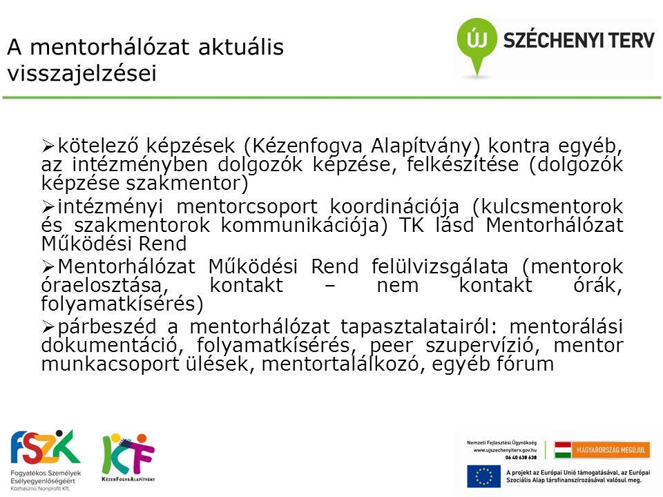 A mentorhálózat aktuális visszajelzései  kötelező képzések (Kézenfogva Alapítvány) kontra egyéb, az intézményben dolgozók képzése, felkészítése (dolgozók képzése szakmentor)  intézményi mentorcsoport koordinációja (kulcsmentorok és szakmentorok kommunikációja) TK lásd Mentorhálózat Működési Rend  Mentorhálózat Működési Rend felülvizsgálata (mentorok óraelosztása, kontakt – nem kontakt órák, folyamatkísérés)  párbeszéd a mentorhálózat tapasztalatairól: mentorálási dokumentáció, folyamatkísérés, peer szupervízió, mentor munkacsoport ülések, mentortalálkozó, egyéb fórum