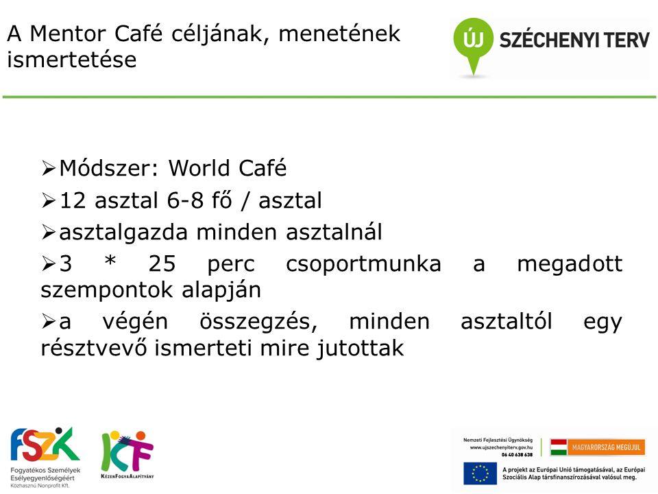 A Mentor Café céljának, menetének ismertetése  Módszer: World Café  12 asztal 6-8 fő / asztal  asztalgazda minden asztalnál  3 * 25 perc csoportmunka a megadott szempontok alapján  a végén összegzés, minden asztaltól egy résztvevő ismerteti mire jutottak