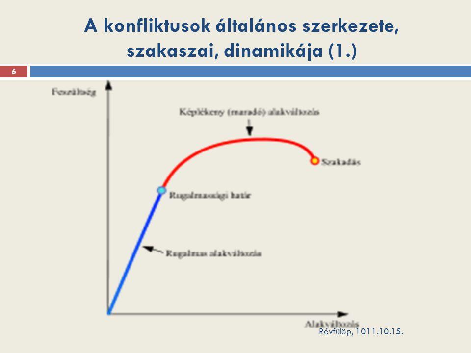 A konfliktusok általános szerkezete, szakaszai, dinamikája (1.) Révfülöp, 1011.10.15. 6