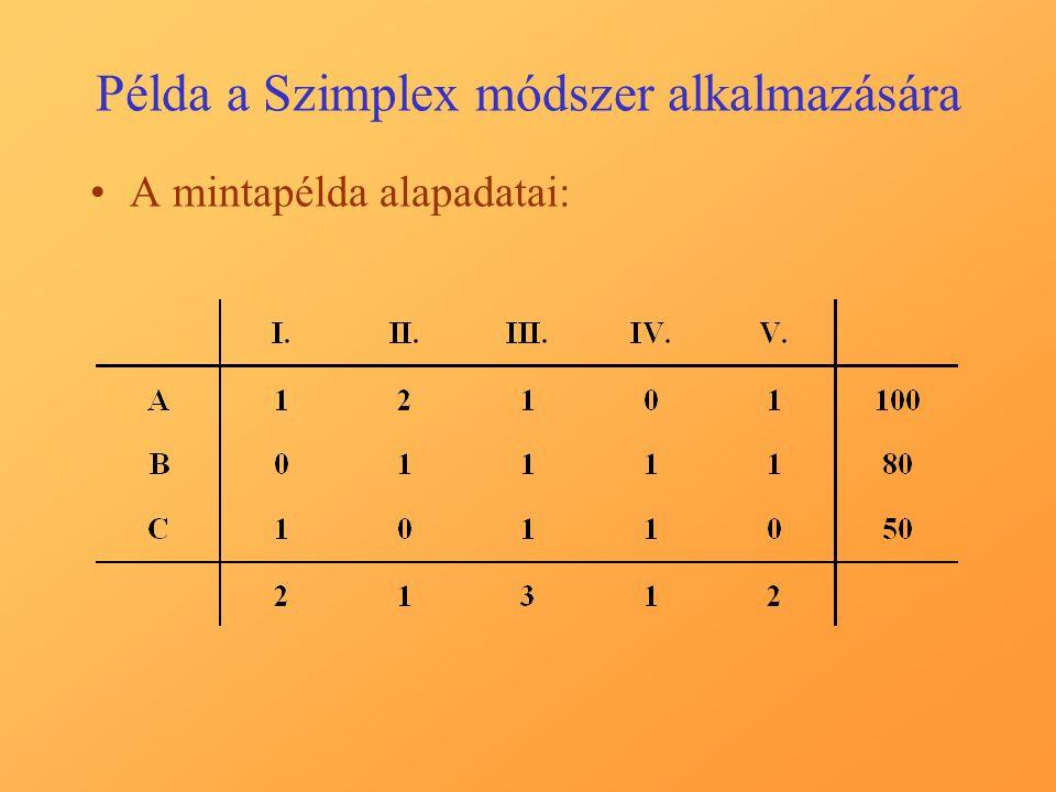 Példa a Szimplex módszer alkalmazására A mintapélda alapadatai: