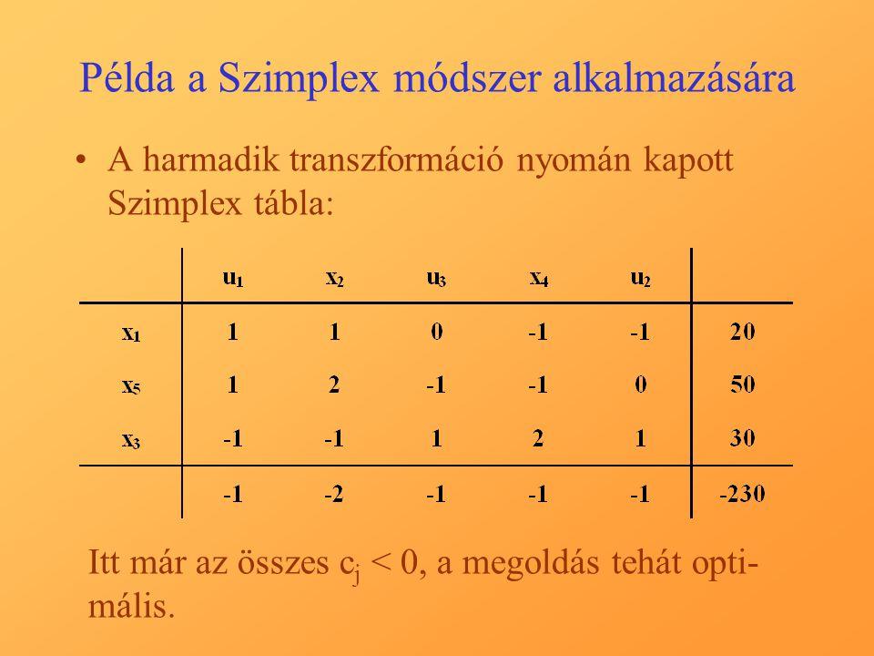 Példa a Szimplex módszer alkalmazására A harmadik transzformáció nyomán kapott Szimplex tábla: Itt már az összes c j < 0, a megoldás tehát opti- mális.
