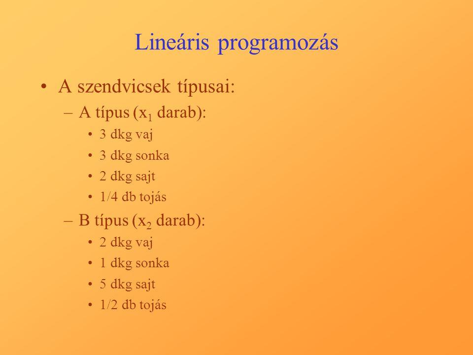 Lineáris programozás A szendvicsek típusai: –A típus (x 1 darab): 3 dkg vaj 3 dkg sonka 2 dkg sajt 1/4 db tojás –B típus (x 2 darab): 2 dkg vaj 1 dkg sonka 5 dkg sajt 1/2 db tojás