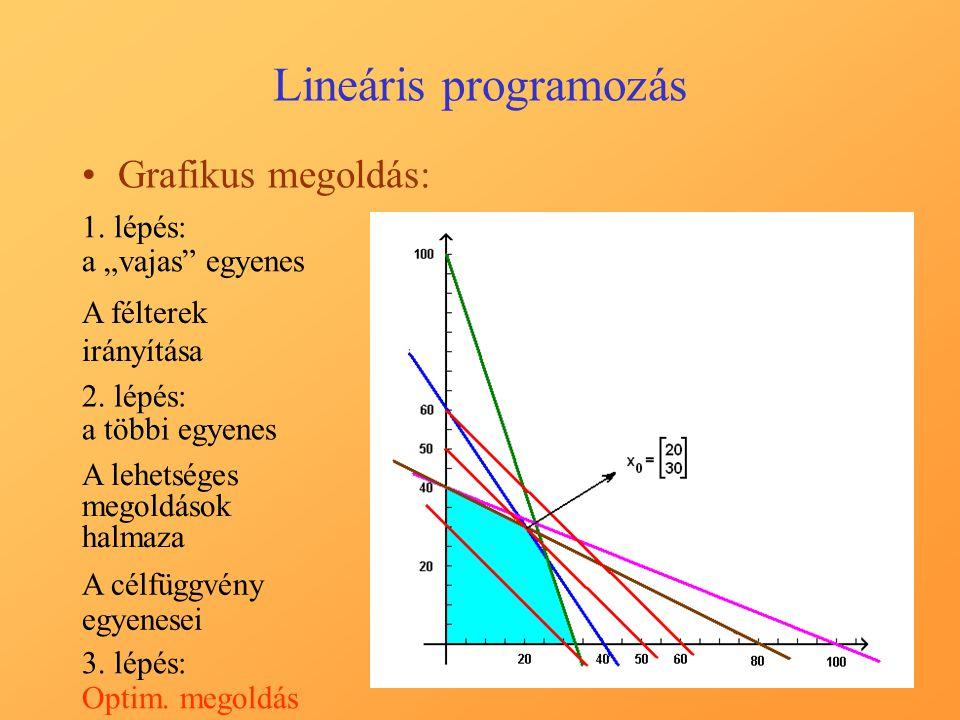 Lineáris programozás Tapasztalatok a feladat kapcsán: –A lehetséges megoldások halmaza a síknak egyenesekkel határolt tartománya –Az azonos célfüggvény-értékkel rendelkező pontok egy párhuzamos egyenes-sereg valamelyik egyenesén fekszenek –A max.