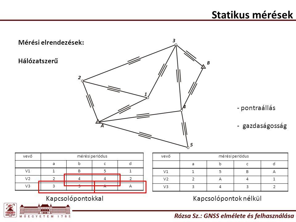 Statikus mérések Hálózatszerű Mérési elrendezések: vevőmérési periódus abcd V11B51 V22442 V333AA vevőmérési periódus abcd V115BA V22A41 V33432 KapcsolópontokkalKapcsolópontok nélkül - pontraállás - gazdaságosság