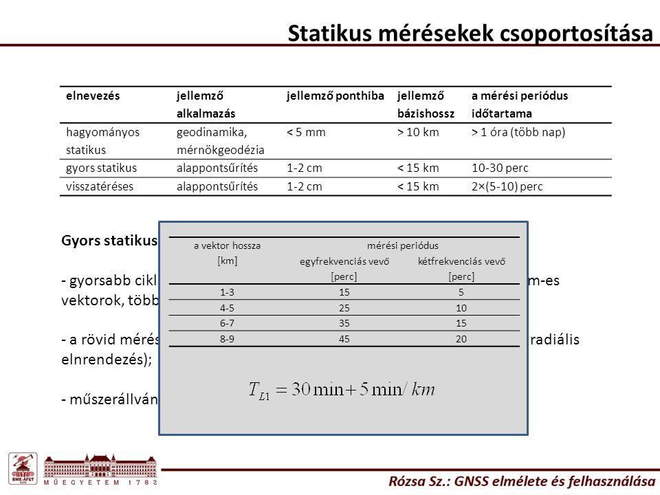 elnevezés jellemző alkalmazás jellemző ponthiba jellemző bázishossz a mérési periódus időtartama hagyományos statikus geodinamika, mérnökgeodézia < 5 mm> 10 km> 1 óra (több nap) gyors statikusalappontsűrítés1-2 cm< 15 km10-30 perc visszatérésesalappontsűrítés1-2 cm< 15 km2×(5-10) perc Gyors statikus: - gyorsabb ciklustöbbértelműség feloldás tette lehetővé (max.