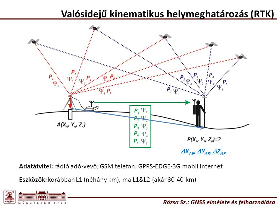 Valósidejű kinematikus helymeghatározás (RTK)  X AP,  Y AP,  Z AP Adatátvitel: rádió adó-vevő; GSM telefon; GPRS-EDGE-3G mobil internet Eszközök: korábban L1 (néhány km), ma L1&L2 (akár 30-40 km)