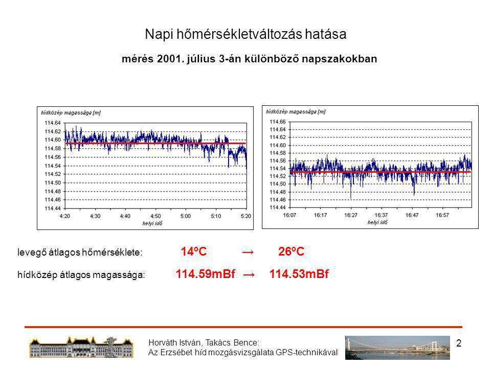 Horváth István, Takács Bence: Az Erzsébet híd mozgásvizsgálata GPS-technikával 2 Napi hőmérsékletváltozás hatása levegő átlagos hőmérséklete: 14ºC → 26ºC hídközép átlagos magassága: 114.59mBf → 114.53mBf mérés 2001.