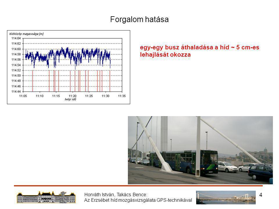 Horváth István, Takács Bence: Az Erzsébet híd mozgásvizsgálata GPS-technikával 4 Forgalom hatása egy-egy busz áthaladása a híd ~ 5 cm-es lehajlását okozza