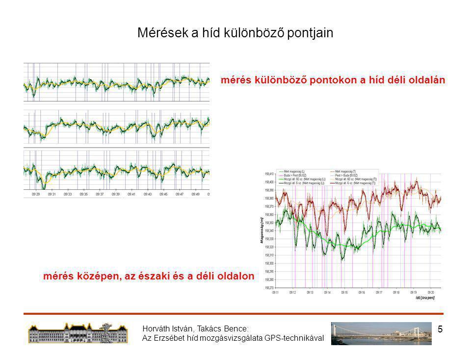 Horváth István, Takács Bence: Az Erzsébet híd mozgásvizsgálata GPS-technikával 5 Mérések a híd különböző pontjain mérés különböző pontokon a híd déli oldalán mérés középen, az északi és a déli oldalon