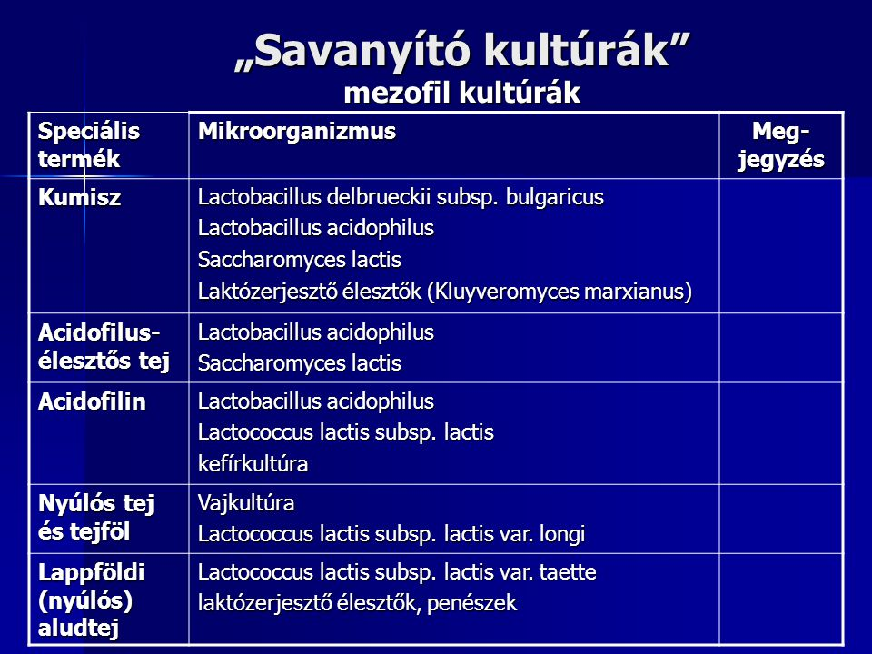 """""""Savanyító kultúrák"""" mezofil kultúrák Speciális termék Mikroorganizmus Meg- jegyzés Kumisz Lactobacillus delbrueckii subsp. bulgaricus Lactobacillus a"""
