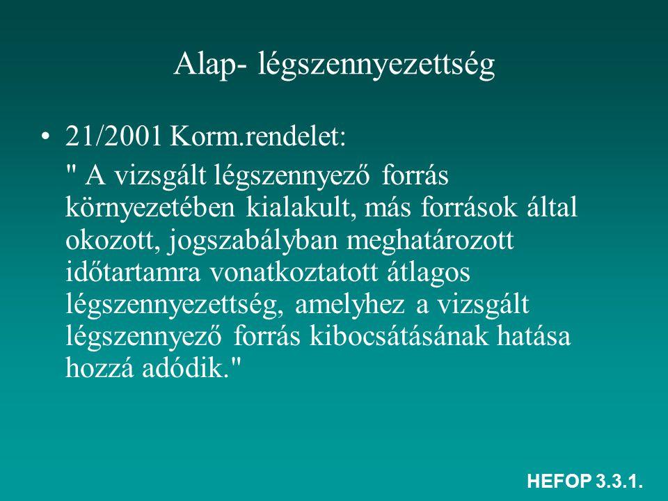 HEFOP 3.3.1. Alap- légszennyezettség 21/2001 Korm.rendelet: