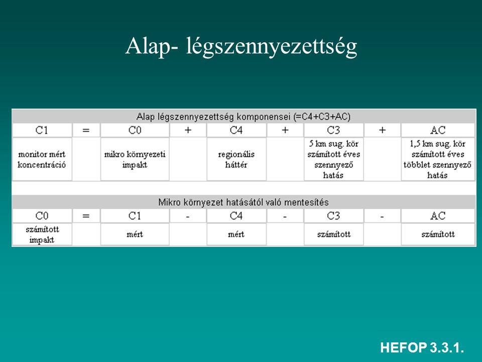 HEFOP 3.3.1. Alap- légszennyezettség