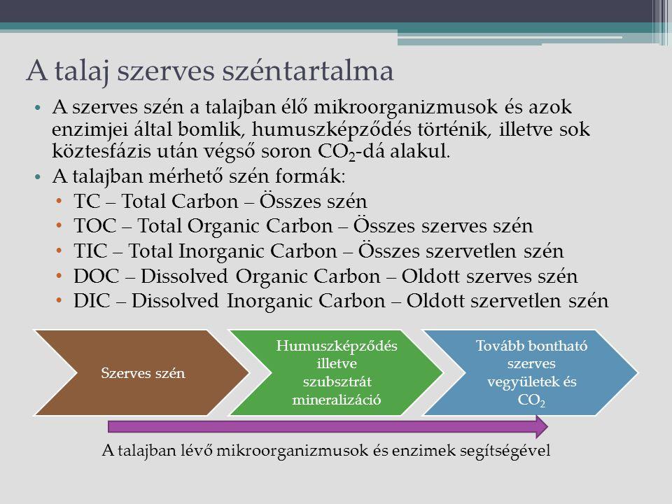 A talaj szerves széntartalma Szerves szén Humuszképződés illetve szubsztrát mineralizáció Tovább bontható szerves vegyületek és CO2 A talajban lévő mikroorganizmusok és enzimek segítségével A szerves szén a talajban élő mikroorganizmusok és azok enzimjei által bomlik, humuszképződés történik, illetve sok köztesfázis után végső soron CO 2 -dá alakul.