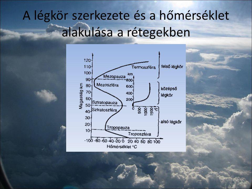 További összetevők A levegő, amit belélegzünk, nemcsak gázokból áll.