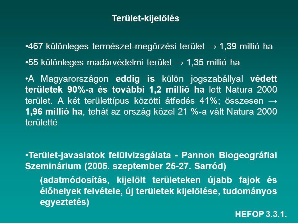 HEFOP 3.3.1. 467 különleges természet-megőrzési terület → 1,39 millió ha 55 különleges madárvédelmi terület → 1,35 millió ha A Magyarországon eddig is