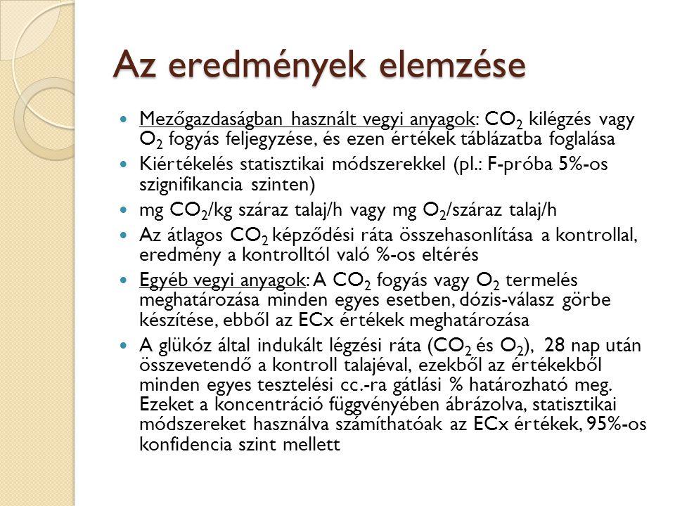 Az eredmények elemzése Mezőgazdaságban használt vegyi anyagok: CO 2 kilégzés vagy O 2 fogyás feljegyzése, és ezen értékek táblázatba foglalása Kiértékelés statisztikai módszerekkel (pl.: F-próba 5%-os szignifikancia szinten) mg CO 2 /kg száraz talaj/h vagy mg O 2 /száraz talaj/h Az átlagos CO 2 képződési ráta összehasonlítása a kontrollal, eredmény a kontrolltól való %-os eltérés Egyéb vegyi anyagok: A CO 2 fogyás vagy O 2 termelés meghatározása minden egyes esetben, dózis-válasz görbe készítése, ebből az ECx értékek meghatározása A glükóz által indukált légzési ráta (CO 2 és O 2 ), 28 nap után összevetendő a kontroll talajéval, ezekből az értékekből minden egyes tesztelési cc.-ra gátlási % határozható meg.
