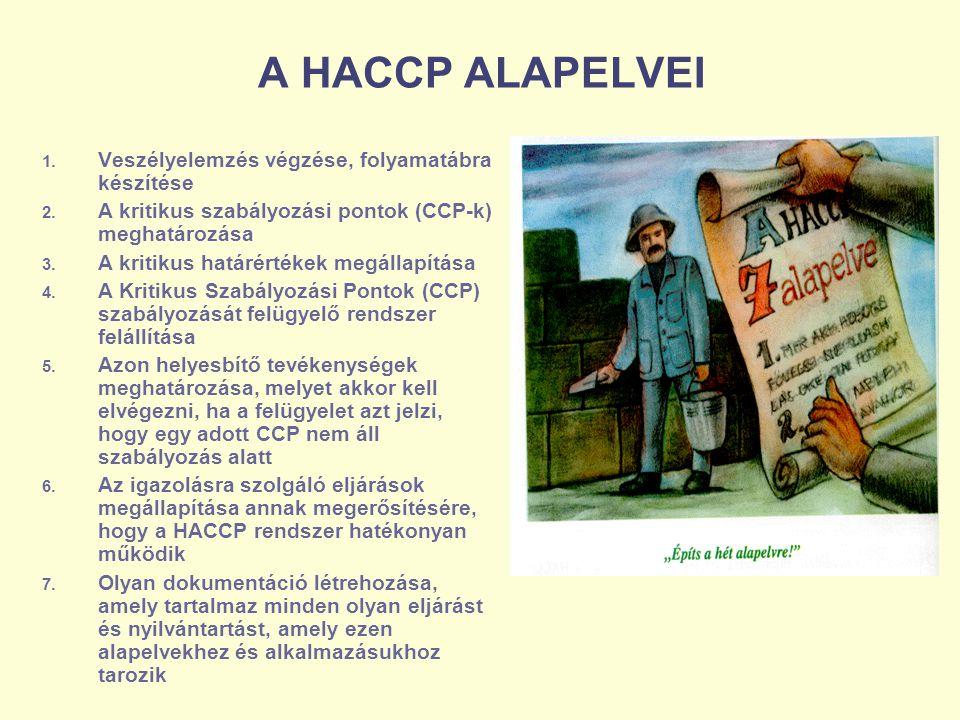 A HACCP ALAPELVEI 1. Veszélyelemzés végzése, folyamatábra készítése 2. A kritikus szabályozási pontok (CCP-k) meghatározása 3. A kritikus határértékek