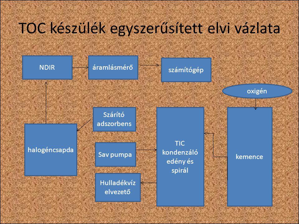 A TC meghatározása A minta bejuttatása a vivőgáz áramba, amely tiszta oxigén vagy levegő.