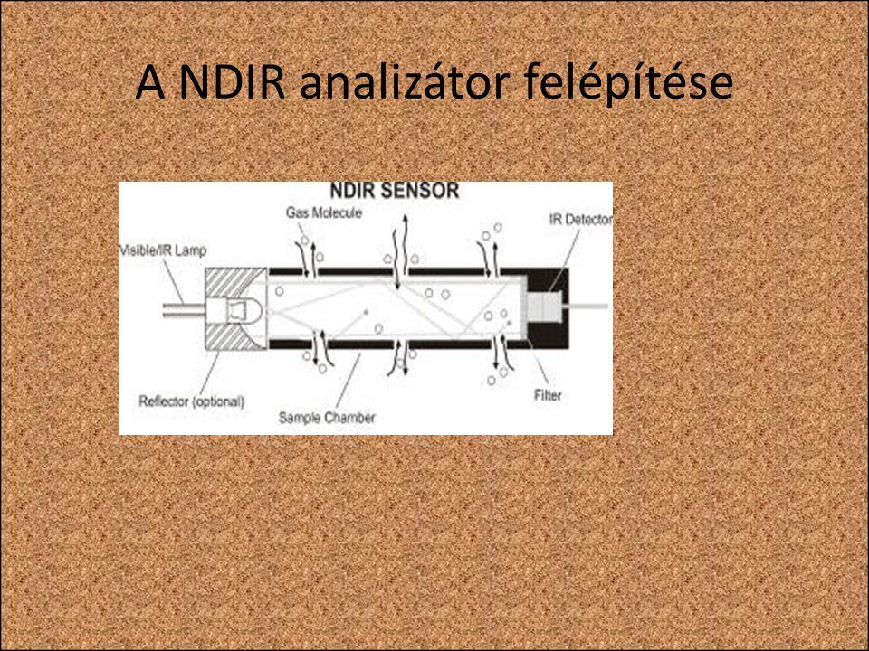 A NDIR analizátor felépítése