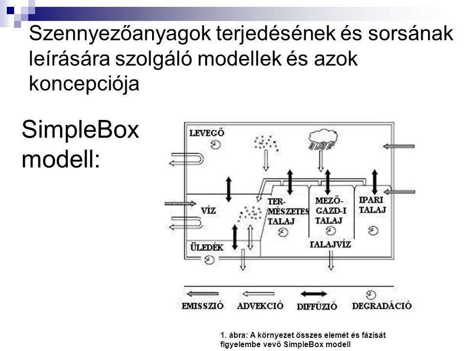 Szennyezőanyagok terjedésének és sorsának leírására szolgáló modellek és azok koncepciója 1.