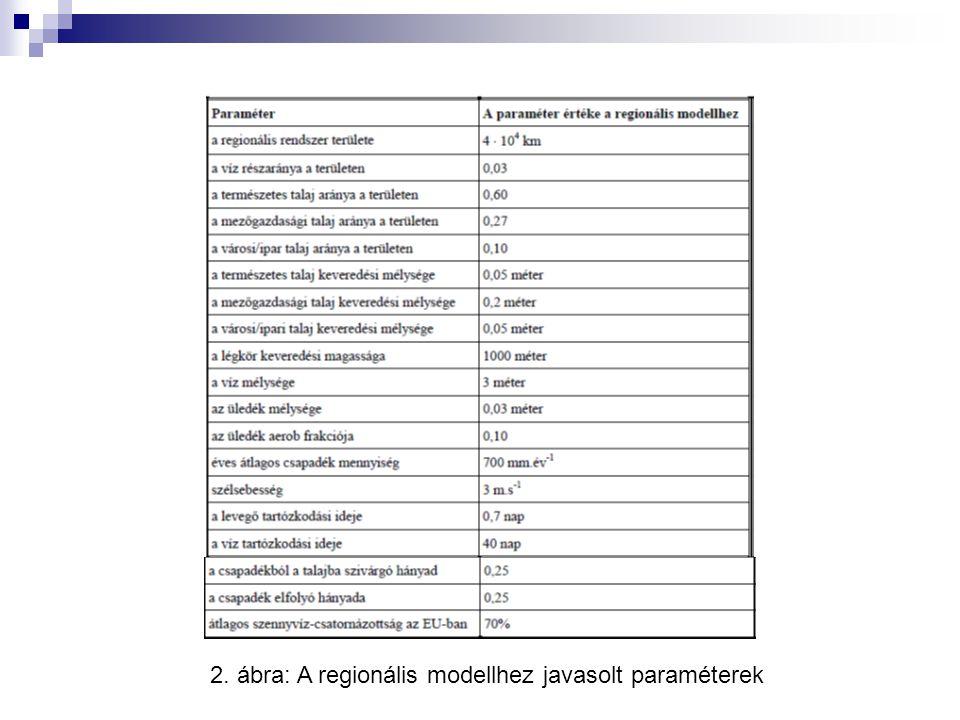 2. ábra: A regionális modellhez javasolt paraméterek