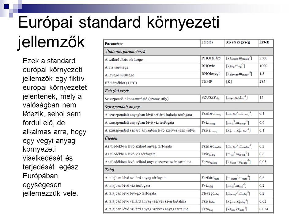 Európai standard környezeti jellemzők Ezek a standard európai környezeti jellemzők egy fiktív európai környezetet jelentenek, mely a valóságban nem lé
