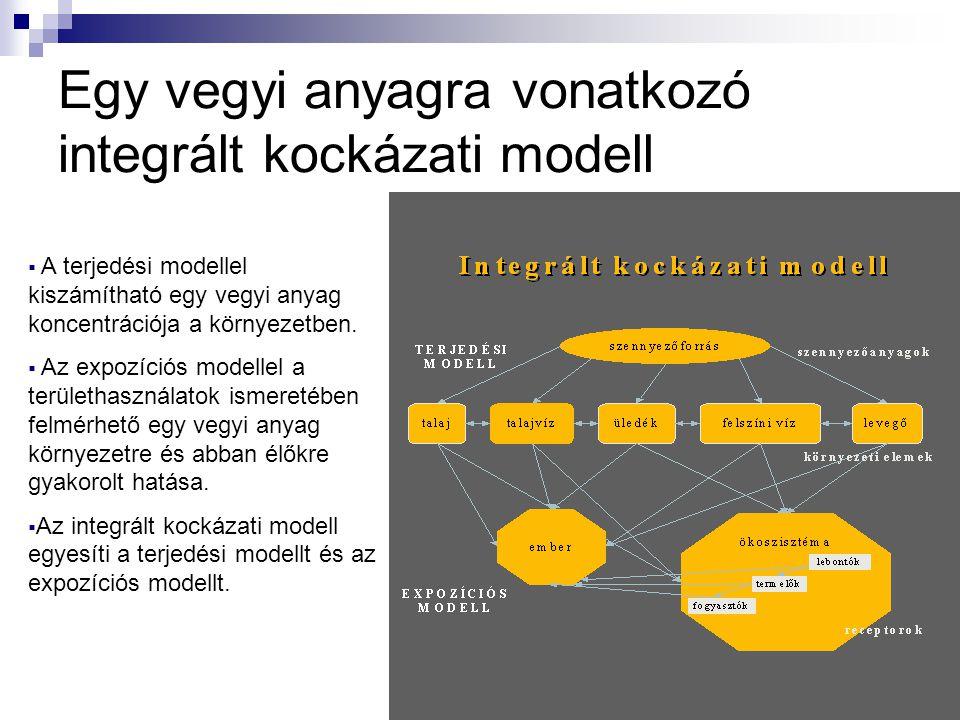 Egy vegyi anyagra vonatkozó integrált kockázati modell  A terjedési modellel kiszámítható egy vegyi anyag koncentrációja a környezetben.